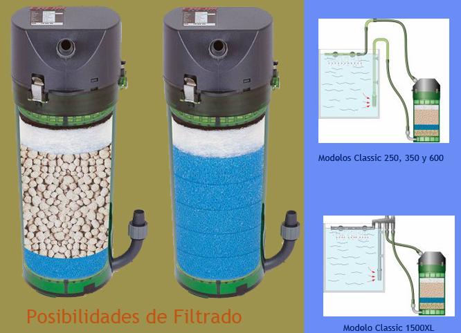 Filtro Eheim Exterior Classic Para Acuarios