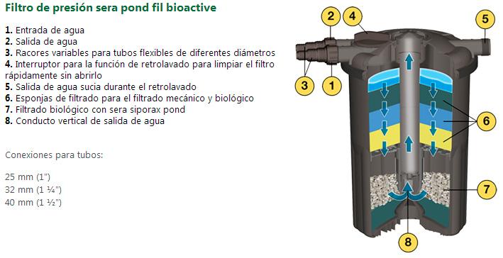 Filtro de Presion Sera Pond Fil Bioactive