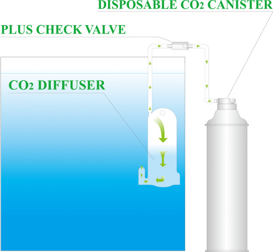 Pack 3 Botellas CO2 Desechables