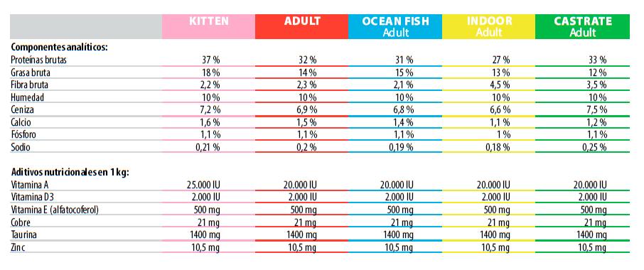 Ontario Adult Cat Pescado del Oceano