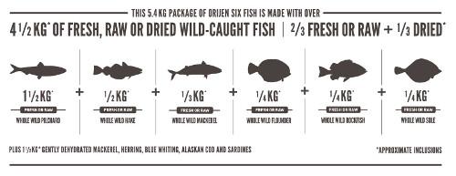 Orijen Treats Six Fish con pescado fresco