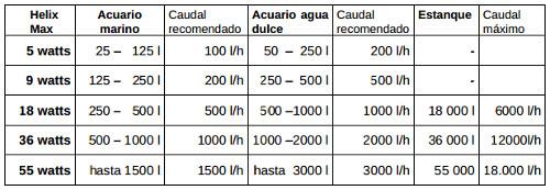 Helix Germicida y Clarificador de Agua de Acuarios